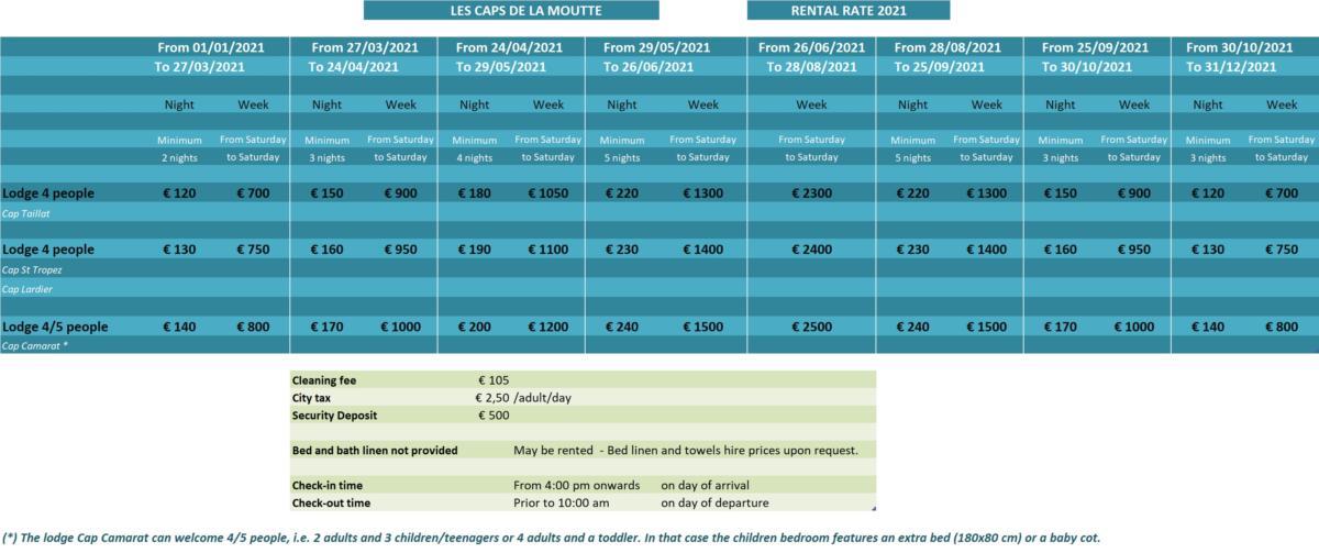 Les Caps de la Moutte Rental Rate 2021